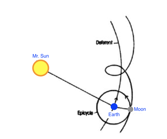 Sun Earth Moon Epicycles